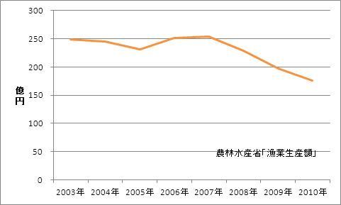 山口県の漁業生産額(海面漁業)