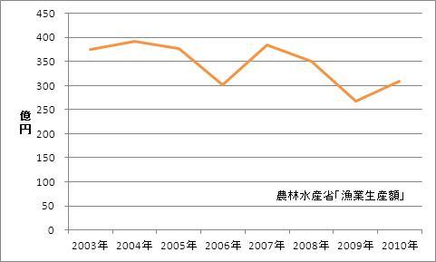 高知県の漁業生産額(海面漁業)