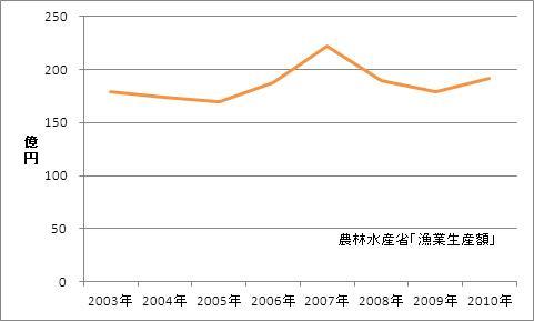 福岡県の漁業生産額(海面漁業)