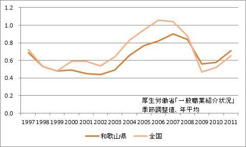 和歌山県の有効求人倍率