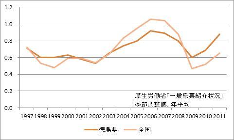 徳島県の有効求人倍率