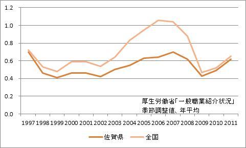 佐賀県の有効求人倍率