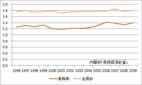 青森県の所得乗数の推移