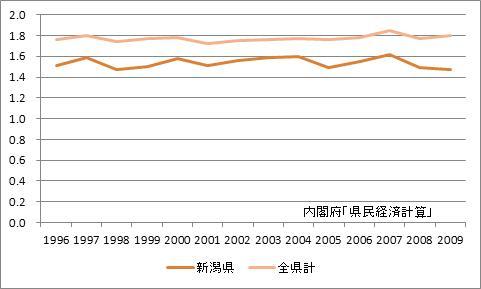 新潟県の所得乗数の推移