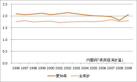 愛知県の所得乗数の推移