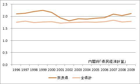 奈良県の所得乗数の推移