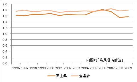 岡山県の所得乗数の推移