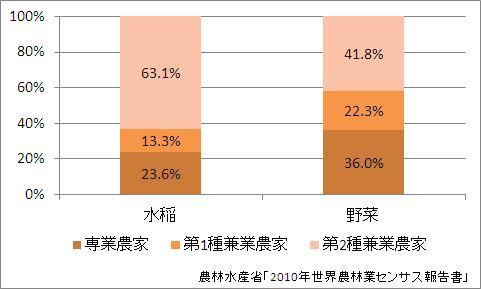 専兼業農家の割合(戸数ベース)