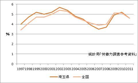 埼玉県の完全失業率