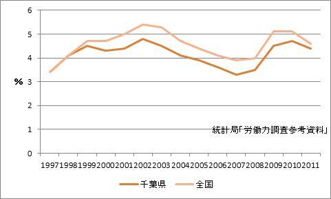 千葉県の完全失業率