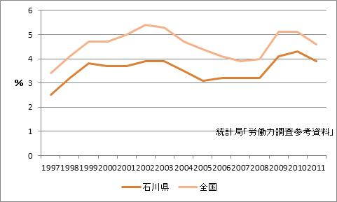 石川県の完全失業率