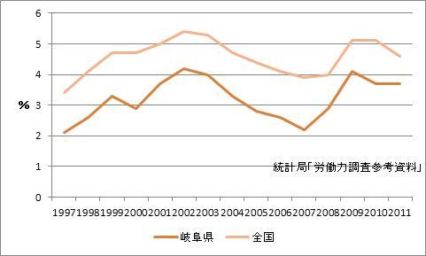 岐阜県の完全失業率