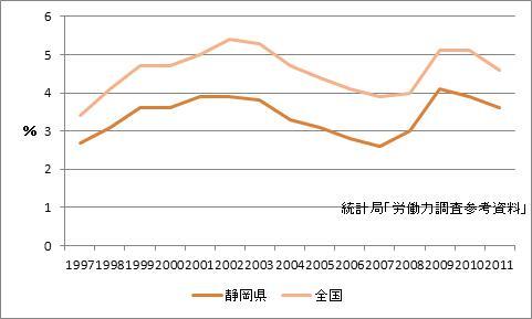 静岡県の完全失業率