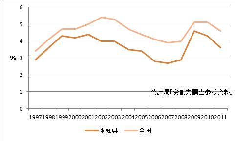 愛知県の完全失業率