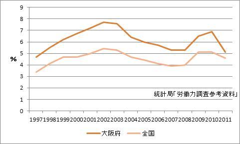 大阪府の完全失業率