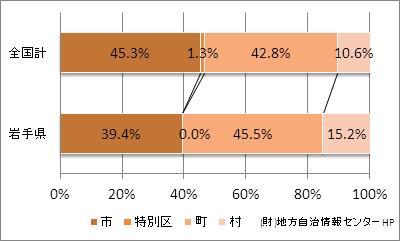 岩手県の市町村の比率