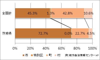 茨城県の市町村の比率