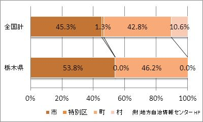 栃木県の市町村の比率