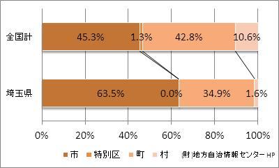 埼玉県の市町村の比率