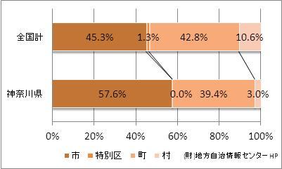 神奈川県の市町村の比率