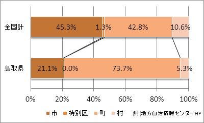 鳥取県の市町村の比率