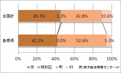 島根県の市町村の比率