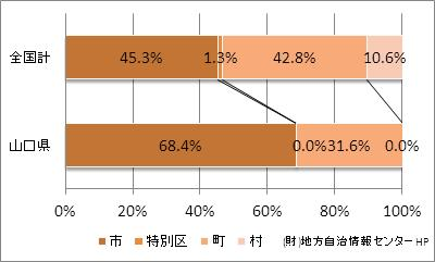 山口県の市町村の比率