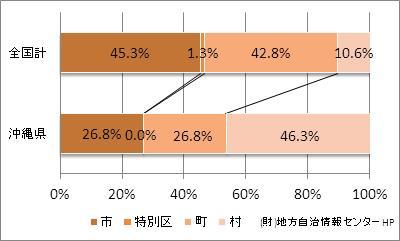 沖縄県の市町村の比率