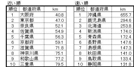 隣接する都道府県庁間の平均距離