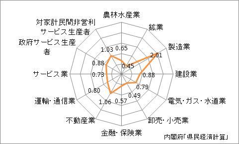 滋賀県の産業別特化係数