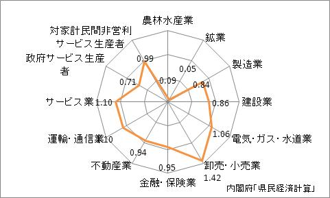 大阪府の産業別特化係数