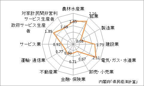 島根県の産業別特化係数