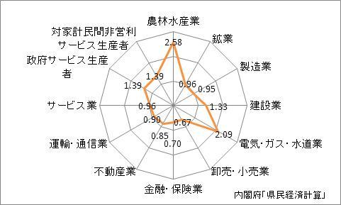 佐賀県の産業別特化係数