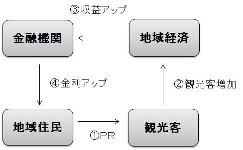 yamagata-finance-model1