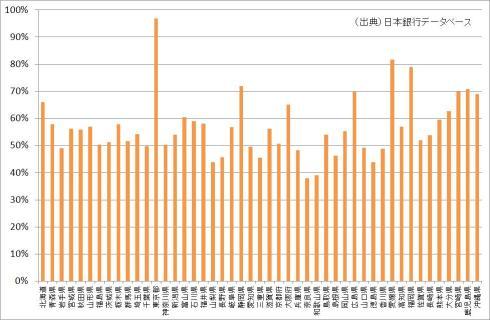 2011年の都道府県別預貸率