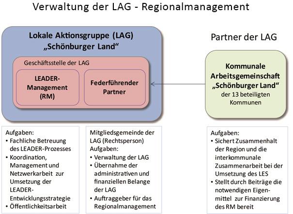 Verwaltung der LAG - Regionalmanagement
