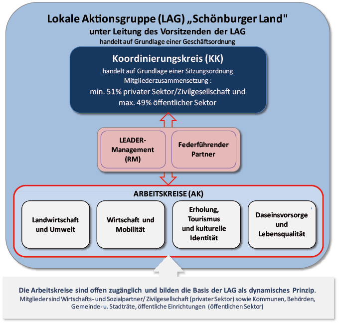 Organisationsstruktur LAG Schönburger Land
