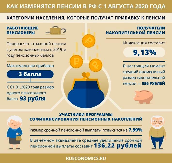 Будет ли индексация пенсий работающим пенсионерам в 2020 году в России — актуальная информация