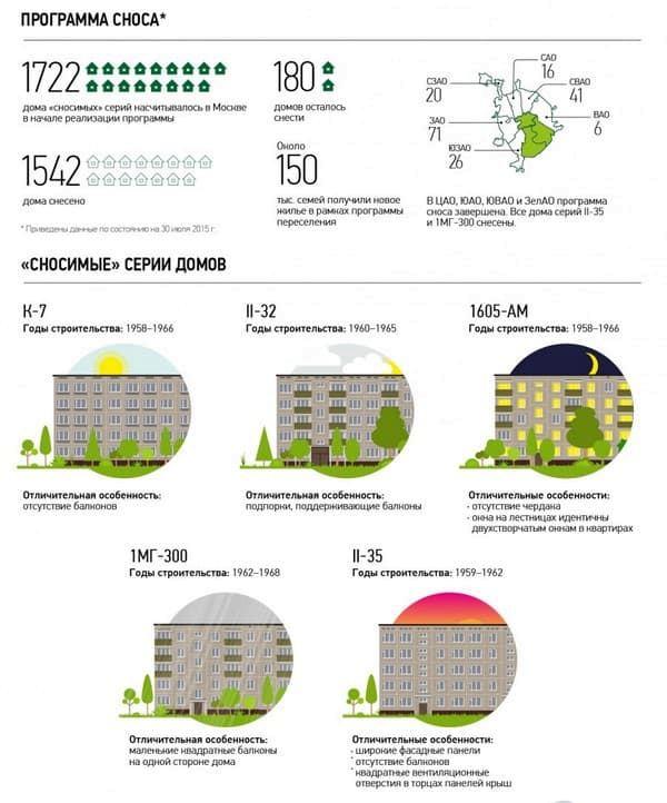 Реновация Москве 2020-2021: список домов под снос и расселение — последние новости сегодня