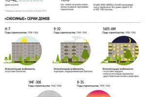 Реновация в Москве 2020-2021: список домов под снос и расселение — основные новости сегодня