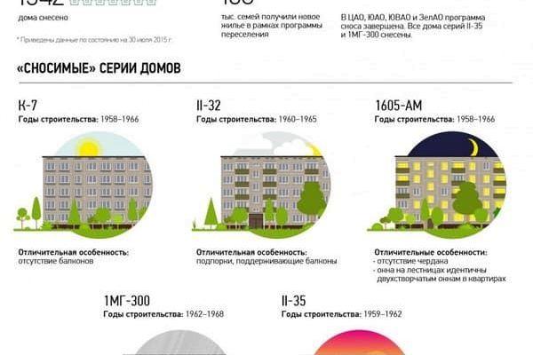 Реновация Москве 2020-2021: список домов под снос и расселение — последние основные новости