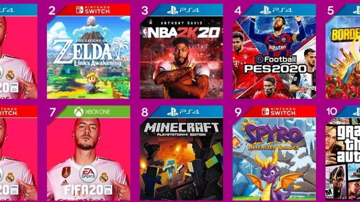 FIFA 20 y The Legend of Zelda: Link's Awakening arrasan en ventas durante el mes de septiembre en GAME