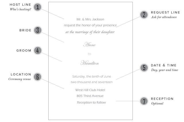 Backyard Wedding Invitation Wording Samples Wedding Invitations Wording Samples For Different Hosting Situations