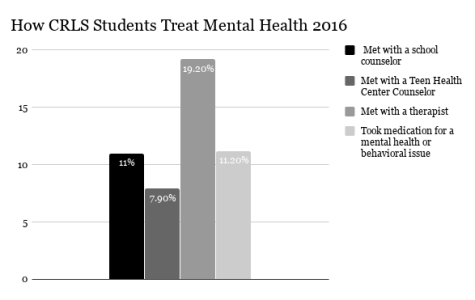 CRLS Opens Conversations about Mental Health