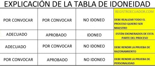 EXAPLICACION-TABLA-DE-IDONEIDAD registroecuador.com