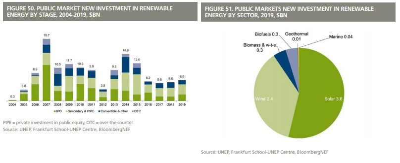 Global trends in renewable energy investments 2021 nfl us forex brokers paypal login