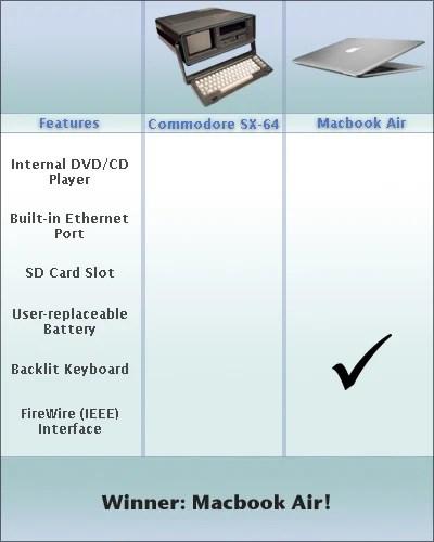 macbookcommodorecompare.jpg (JPEG Image, 400x500 pixels)