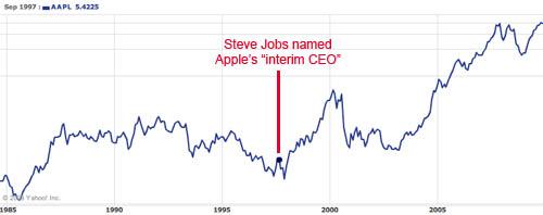 increase after steve Jobs