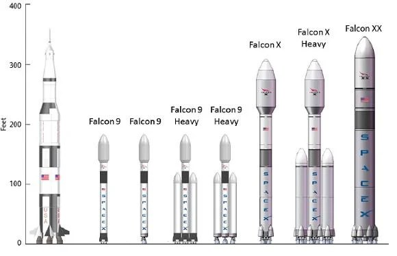 Falcon Rocket Vs Saturn V