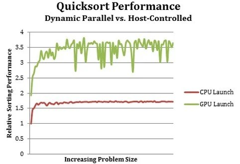 Performance gains from dynamic parallelism for GK110 GPUs